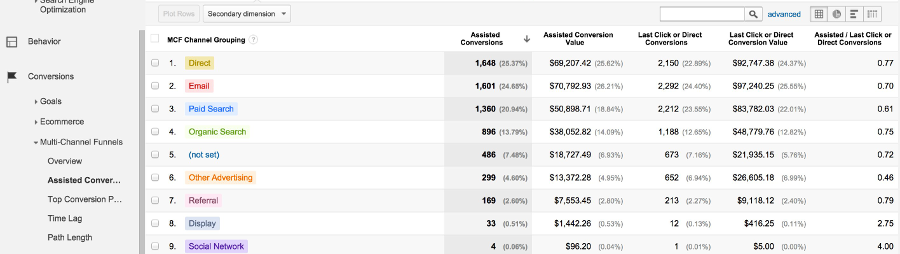 Assisted Conversions in Google Analytics