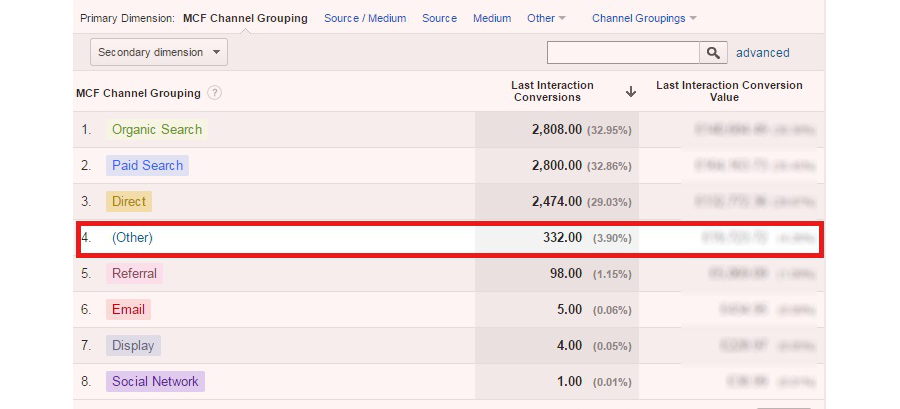 Channel Report in Google Analytics